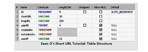 url-shortener-tutorials